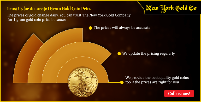 Trust Us for Accurate 1 Gram Gold Coin Price